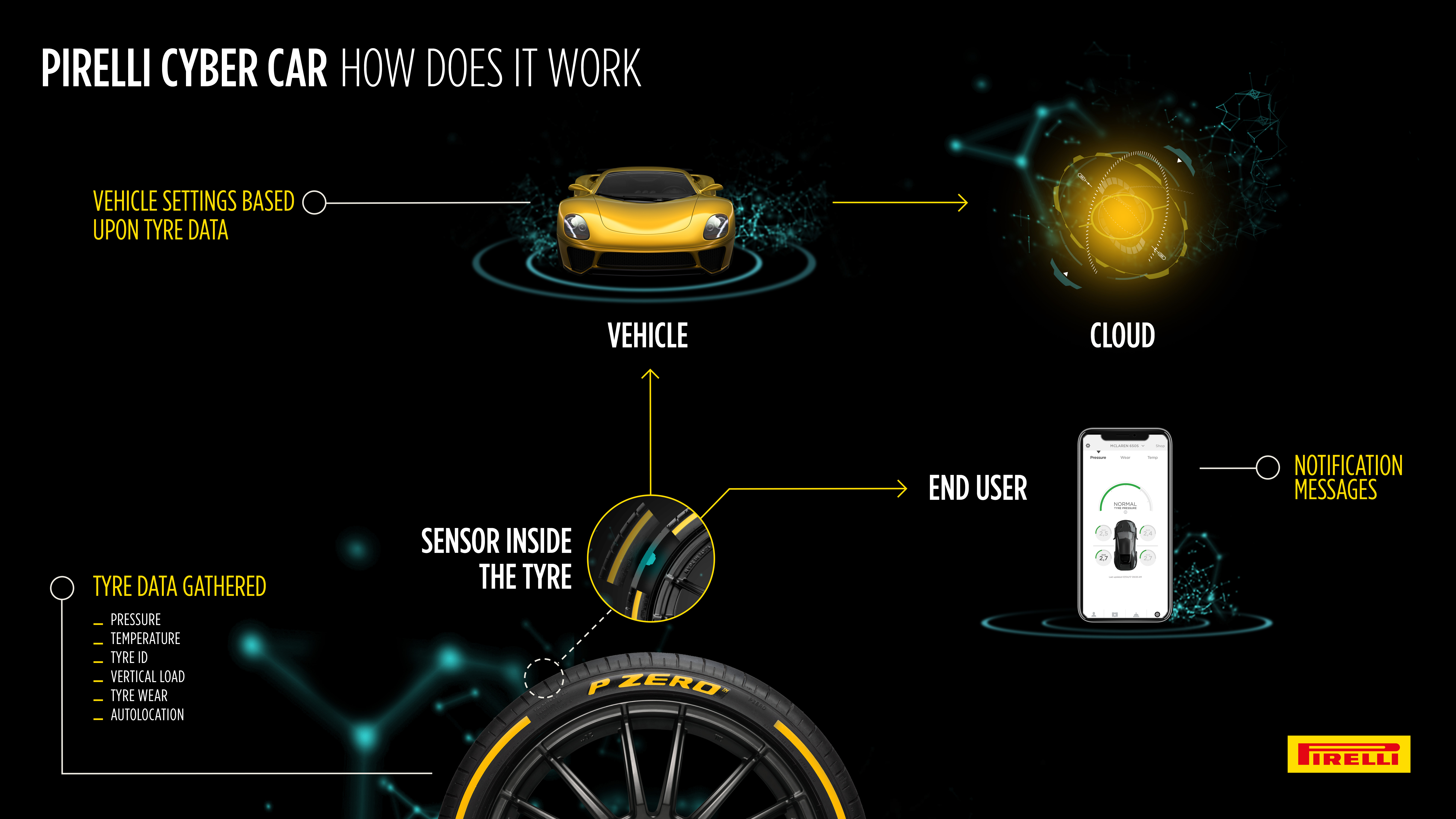 Pirelli has invented a tyre that can talk to your car   Top Gear